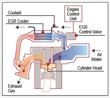 Exhaust gas recirculation how works