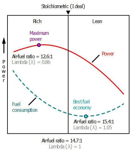 air fuel ratio lambda