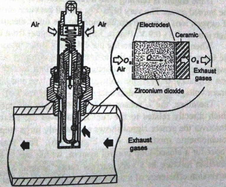 oxygen sensor lambda
