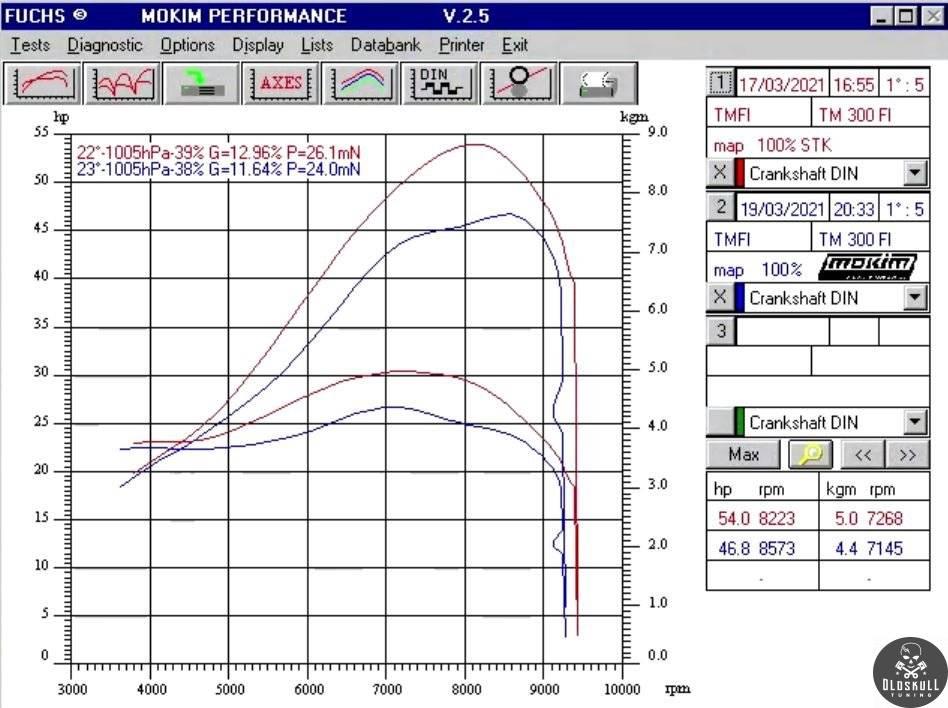 tm racing 300 fi remap test bench full power
